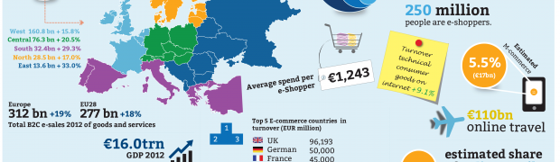 Status of E-Commerce in Europe (2012)