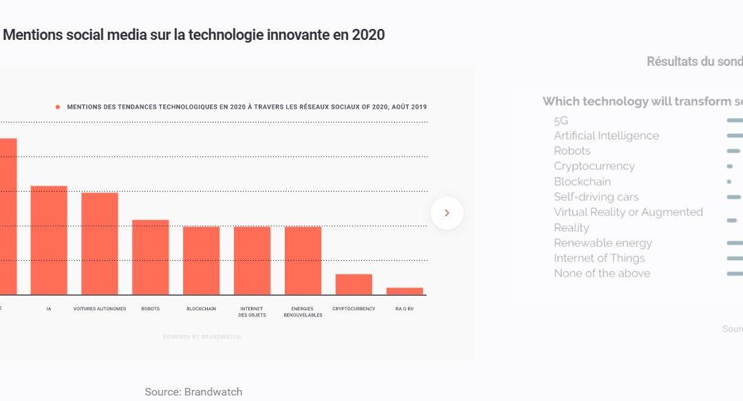 Tendances consommateurs exprimés en social media pour 2020